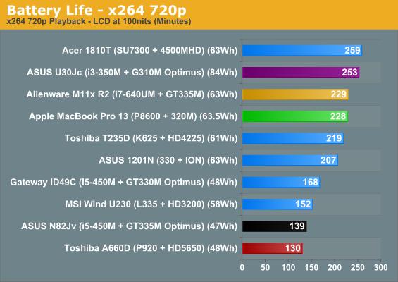 Apple Macbook Pro 13 Average Battery Life Apple