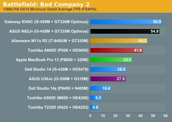 Geforce GT 335m Drivers