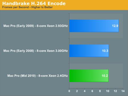 Handbrake H.264 Encode