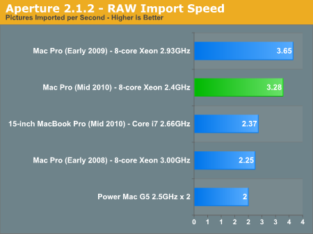 Aperture 2.1.2 - RAW Import Speed