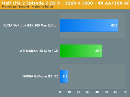 Half Life 2 Episode 2 OS X - 2560 x 1600 - 4X AA/16X AF