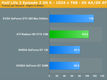 Half Life 2 Episode 2 OS X - 1024 x 768 - 0X AA/0X AF