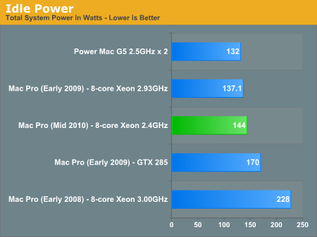 Energy consumption of Apple laptops