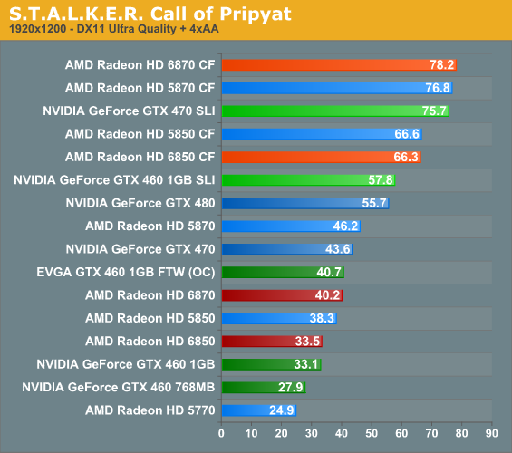 STALKER: Call of Pripyat - AMD's Radeon HD 6870 & 6850