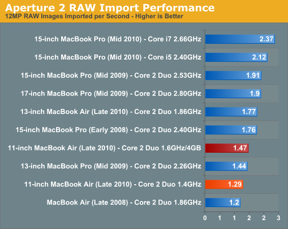 Aperture 2 RAW Import Performance