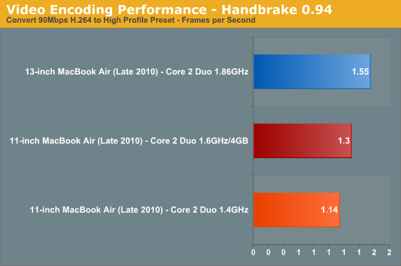 Video Encoding Performance - Handbrake 0.94