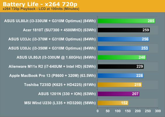 Battery Life—x264 720p
