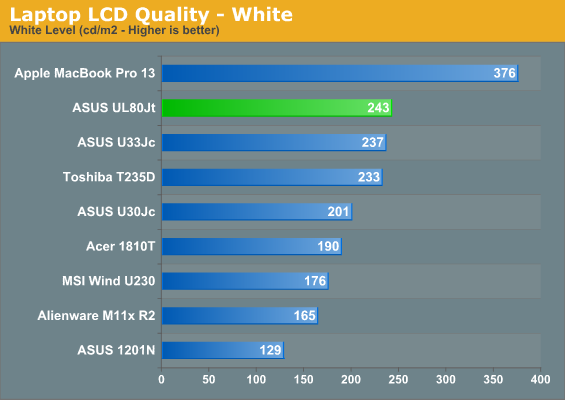Laptop LCD Quality—White