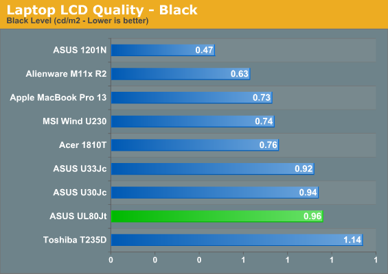Laptop LCD Quality—Black