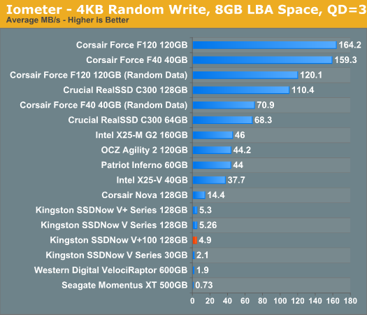 Iometer - 4KB Random Write, 8GB LBA Space, QD=3