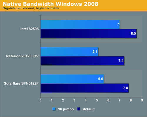 Native Bandwidth Windows 2008