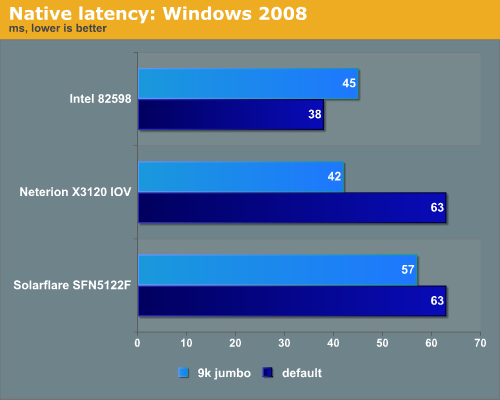 Native latency: Windows 2008