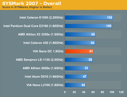 SYSMark 2007 - Overall