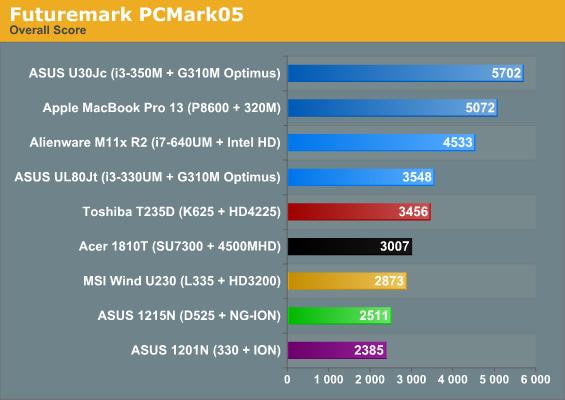 Futuremark PCMark05