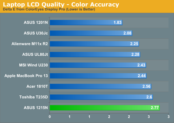 Laptop LCD Quality—Color Accuracy