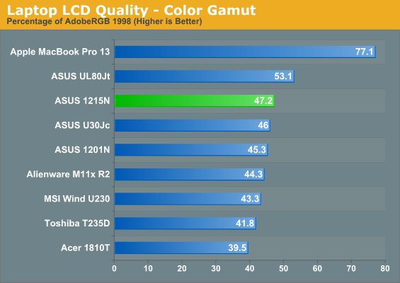 Laptop LCD Quality—Color Gamut