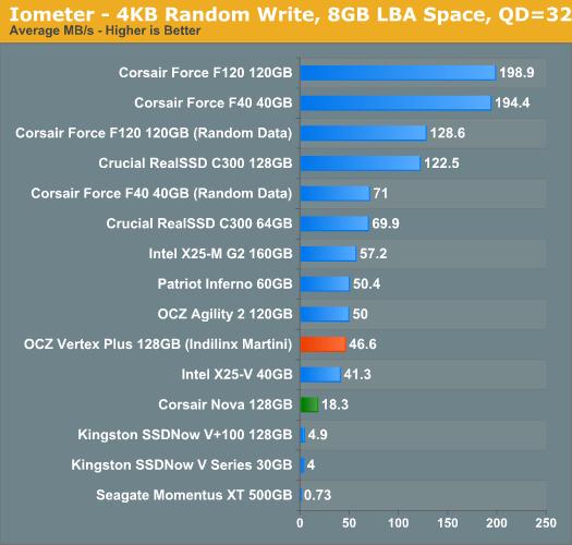 Iometer - 4KB Random Write, 8GB LBA Space, QD=32