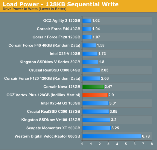 Load Power - 128KB Sequential Write
