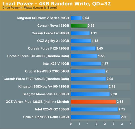Load Power - 4KB Random Write, QD=32