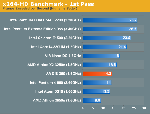 x264-HD Benchmark - 1st Pass