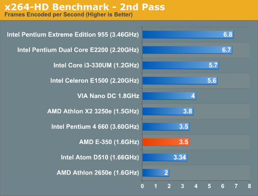 x264-HD Benchmark - 2nd Pass