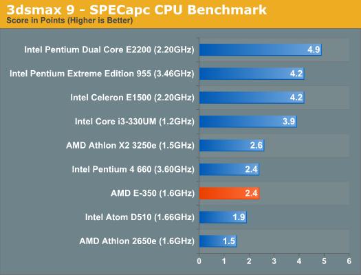3dsmax 9 - SPECapc CPU Benchmark