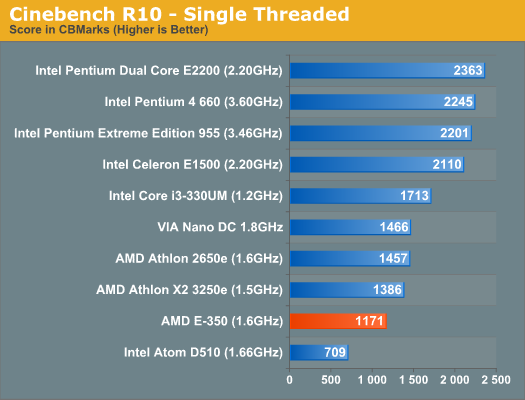 Cinebench R10 - Single Threaded
