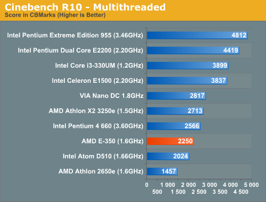 Cinebench R10 - Multithreaded