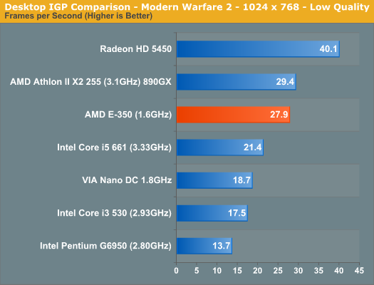 Desktop IGP Comparison - Modern Warfare 2 - 1024 x 768 - Low Quality