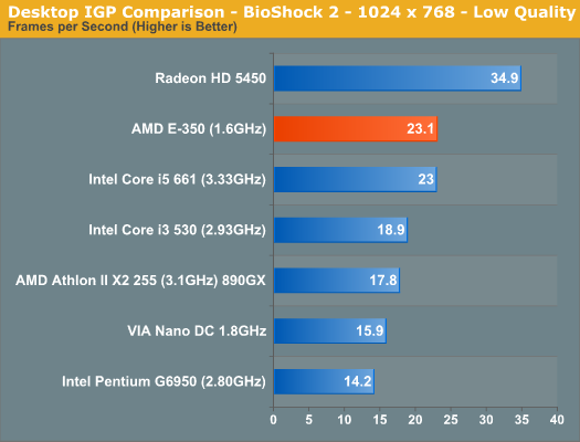 Desktop IGP Comparison - BioShock 2 - 1024 x 768 - Low Quality
