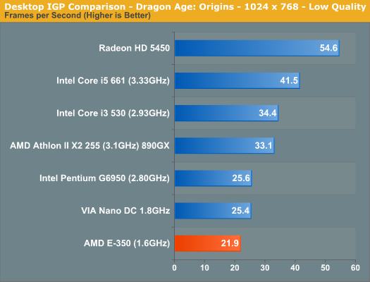 Desktop IGP Comparison - Dragon Age: Origins - 1024 x 768 - Low Quality