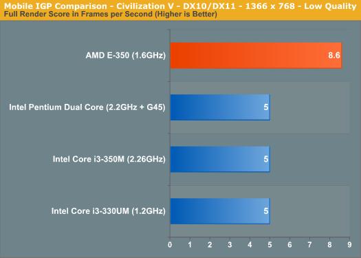 Mobile IGP Comparison - Civilization V - DX10/DX11 - 1366 x 768 - Low Quality