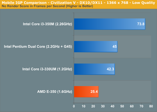 Mobile IGP Comparison - Civilization V - DX10/DX11 - 1366 x 768 - Low Quality