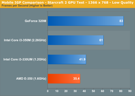 Mobile IGP Comparison - Starcraft 2 GPU Test - 1366 x 768 - Low Quality