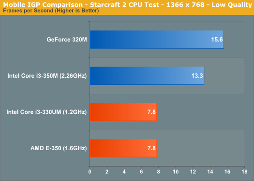 Mobile IGP Comparison - Starcraft 2 CPU Test - 1366 x 768 - Low Quality