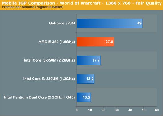 Mobile IGP Comparison - World of Warcraft - 1366 x 768 - Fair Quality