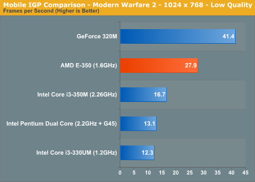 Mobile IGP Comparison - Modern Warfare 2 - 1024 x 768 - Low Quality