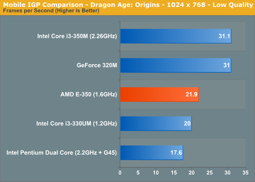 Mobile IGP Comparison - Dragon Age: Origins - 1024 x 768 - Low Quality