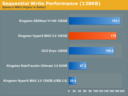 Sequential Write Performance (128KB)