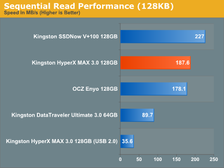 Sequential Read Performance (128KB)