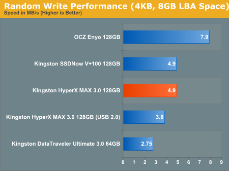 Random Write Performance (4KB, 8GB LBA Space)