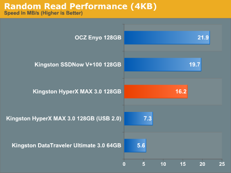Random Read Performance (4KB)