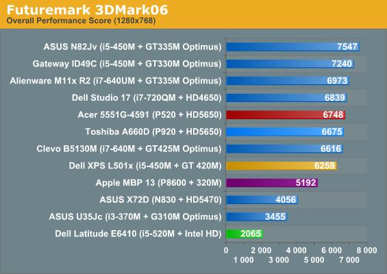 Futuremark 3DMark06