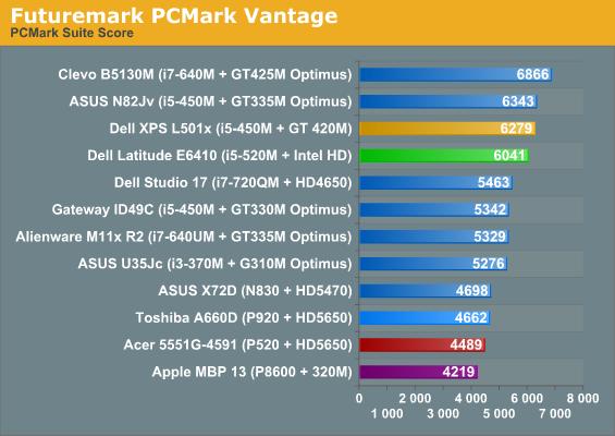 Performance: Intel's Outgoing Calpella Platform - Dell Latitude
