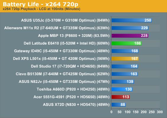 Battery Life - x264 720p