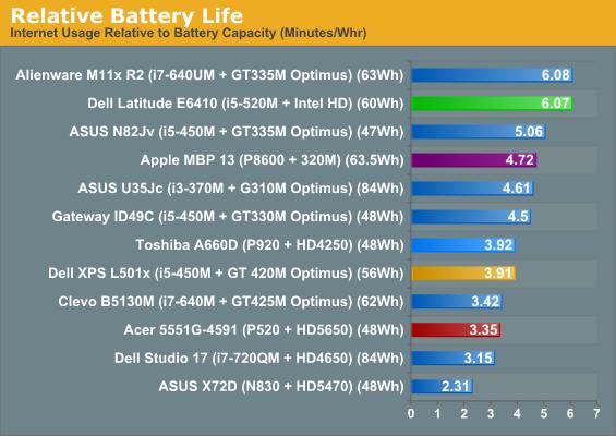 Relative Battery Life