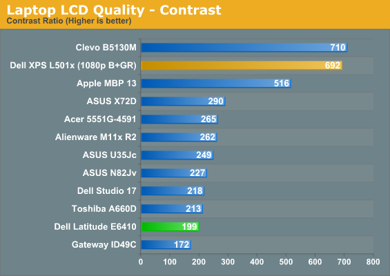 LCD, Temps, and Noise - Dell Latitude E6410: Minding Intel's