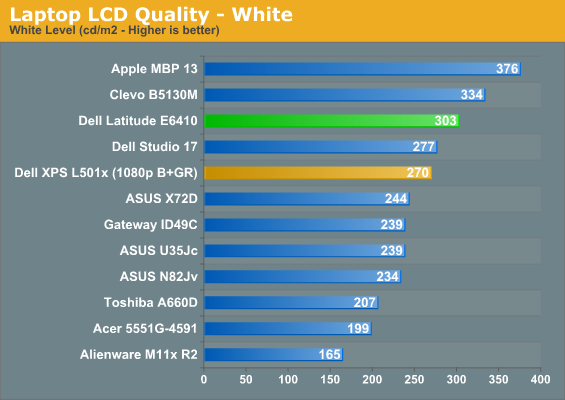 LCD, Temps, and Noise - Dell Latitude E6410: Minding Intel's Business