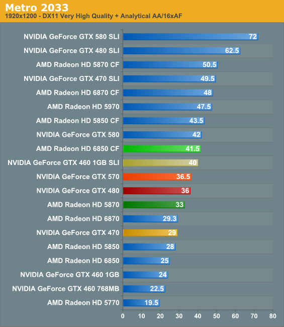 http://images.anandtech.com/graphs/graph4051/34512.png