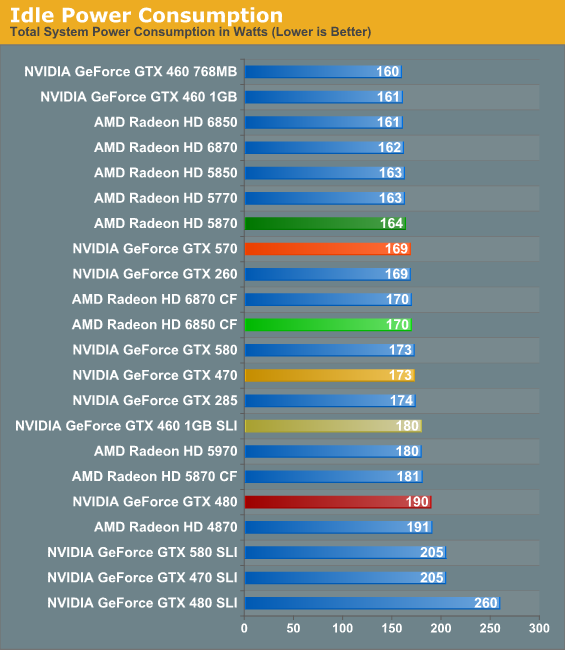 Power Temperature Noise Nvidia S Geforce Gtx 570 Filling In